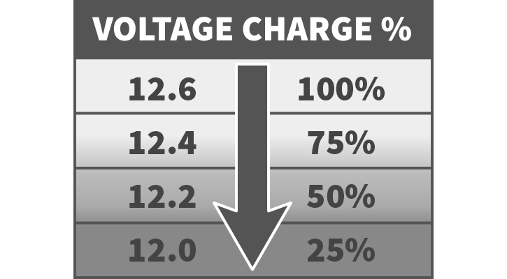 This voltage table shows how much energy remains in a battery as the battery voltage reading changes.