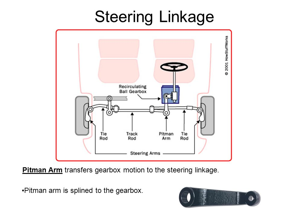 Steering Linkage Pitman Arm transfers gearbox motion to the steering linkage.