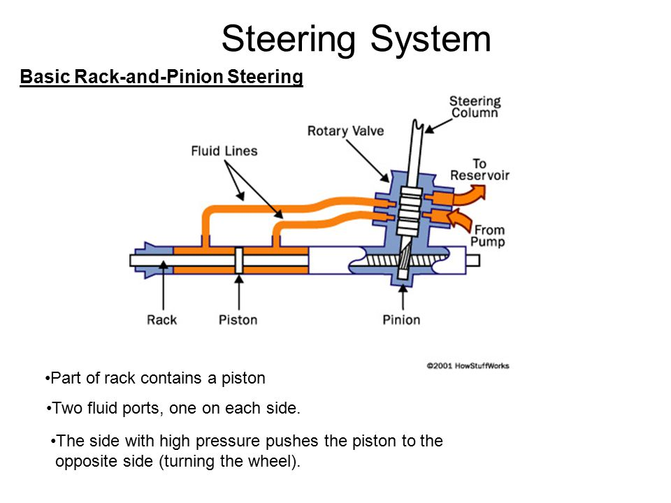 Steering System Basic Rack-and-Pinion Steering